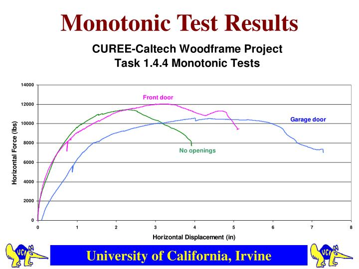Monotonic Test Results