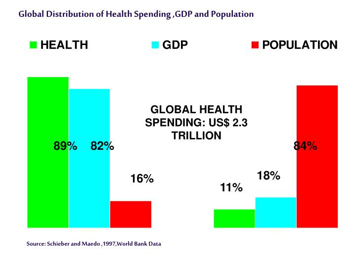 hhh OF HEALTH SPENDING, GDP AND POPULATION, 1994