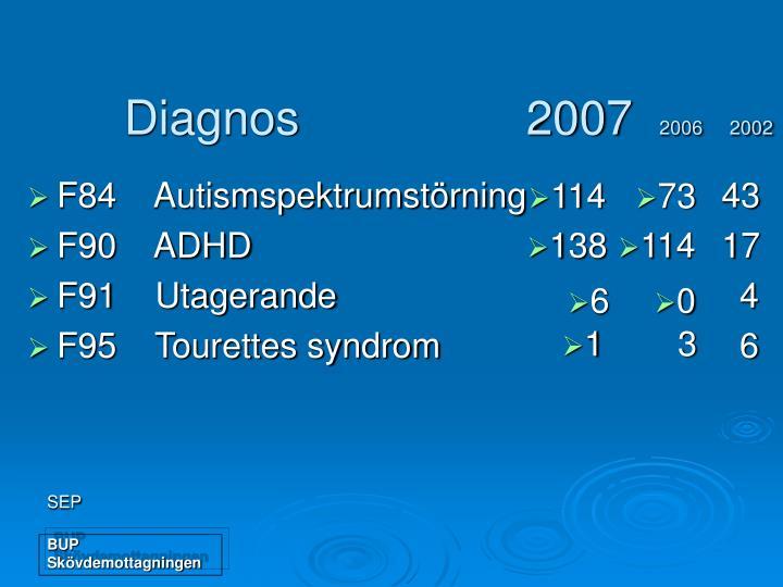 Diagnos                 2007