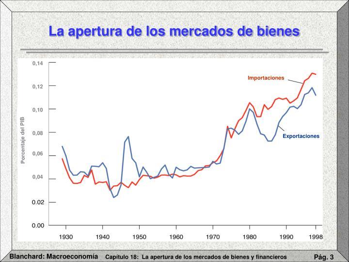 La apertura de los mercados de bienes
