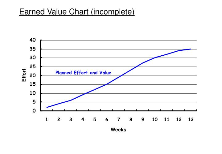 Earned Value Chart (incomplete)