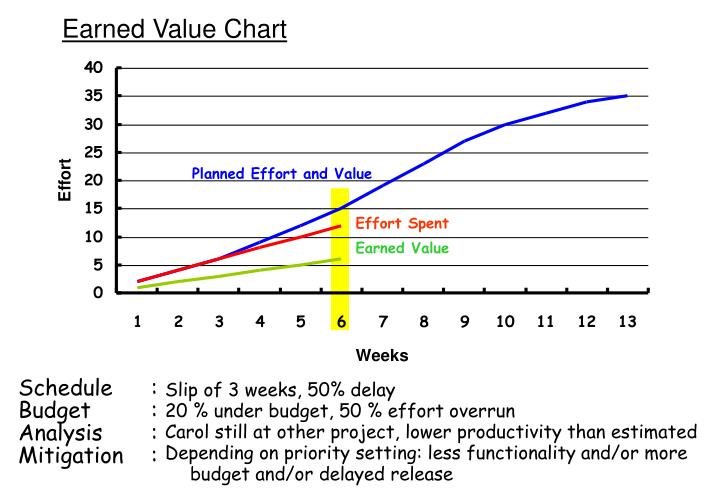 Planned Effort and Value