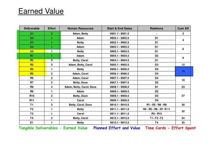 Tangible Deliverables - Earned Value