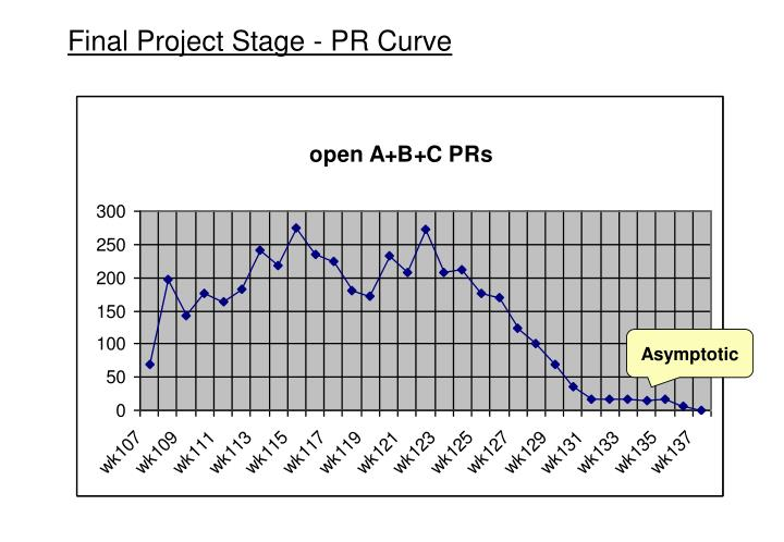 Final Project Stage - PR Curve
