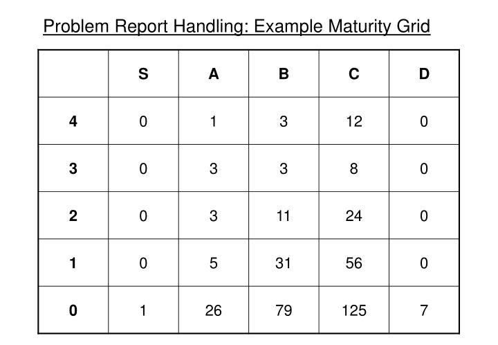 Problem Report Handling: Example Maturity Grid