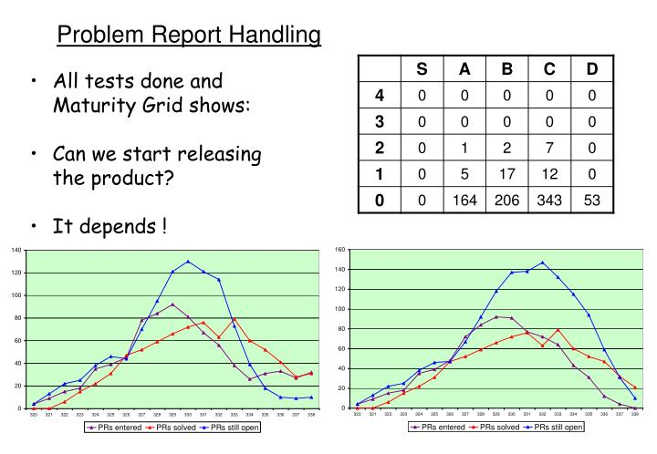 Problem Report Handling