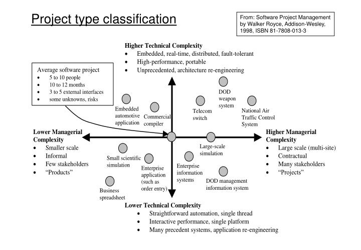 Project type classification