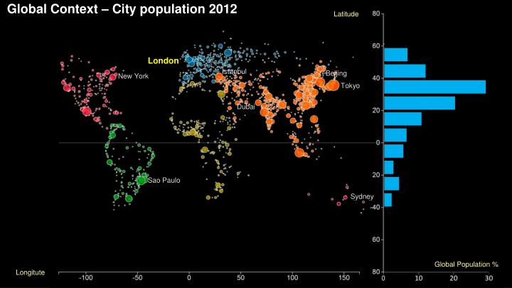 Global context city population 2012