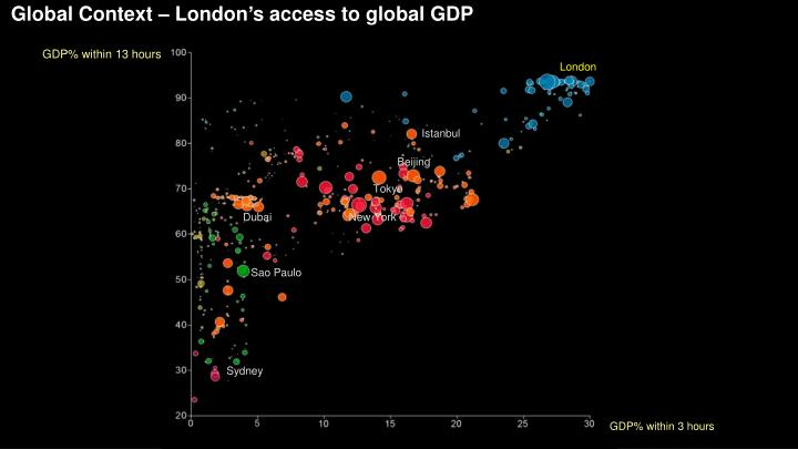 Global Context – London's access to global GDP