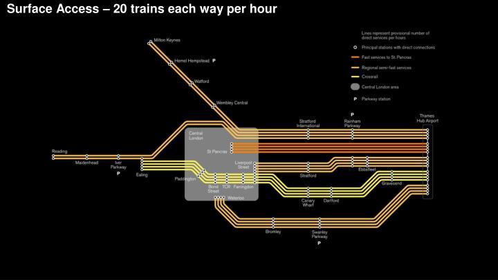 Surface Access – 20 trains each way per hour