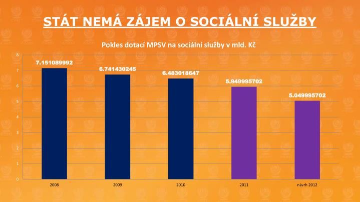 STÁT NEMÁ ZÁJEM O SOCIÁLNÍ SLUŽBY