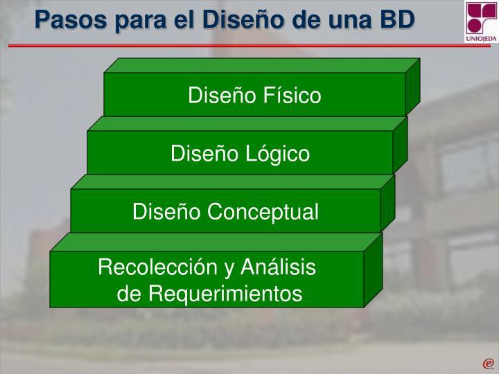 Pasos para el Diseño de una BD