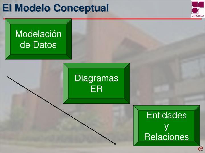 El Modelo Conceptual