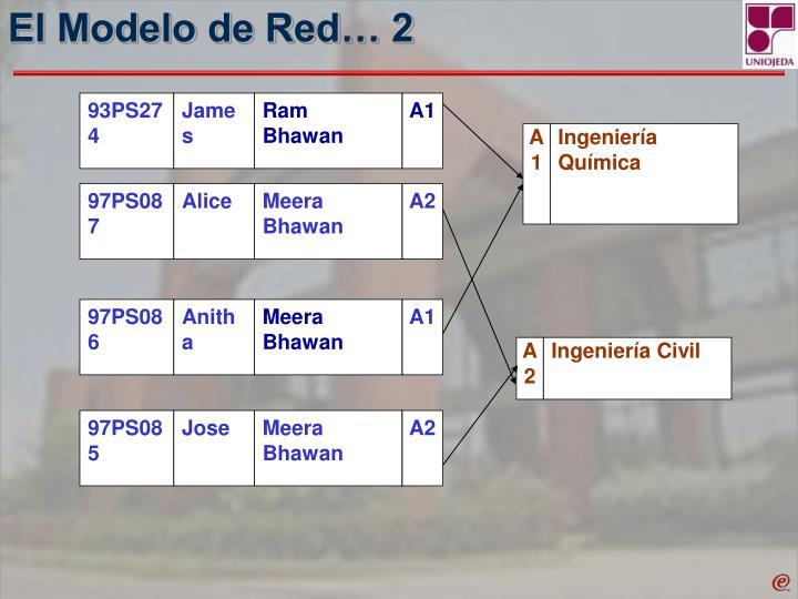 El Modelo de Red… 2