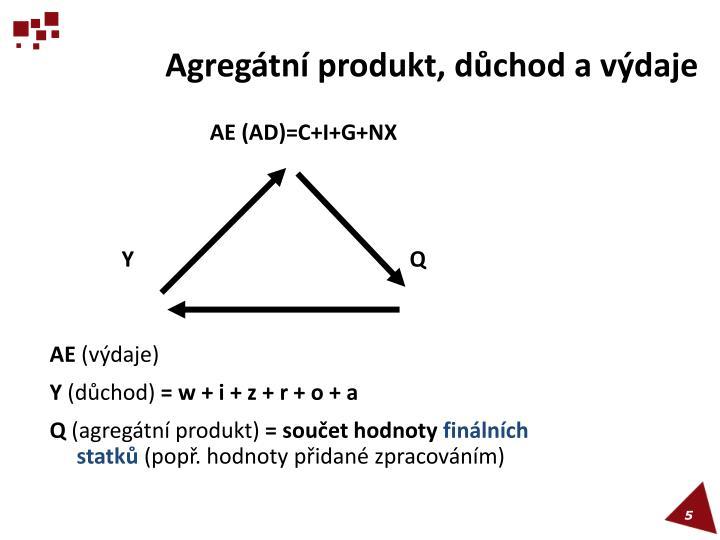 Agregátní produkt, důchod a výdaje