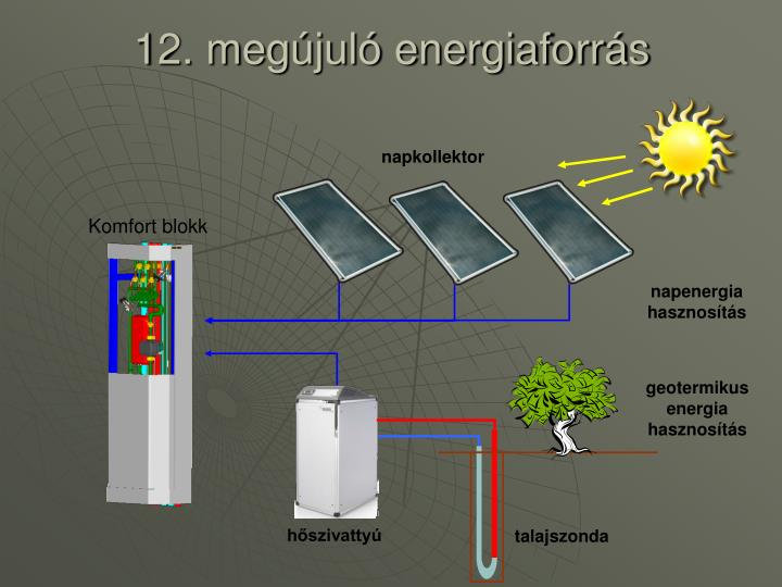 12. megújuló energiaforrás