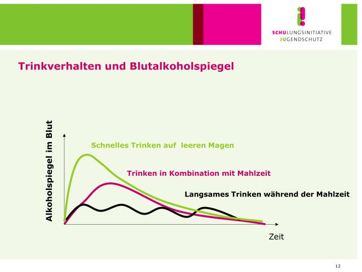 Trinkverhalten und Blutalkoholspiegel