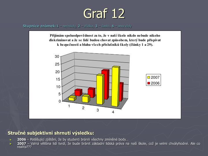 Graf 12