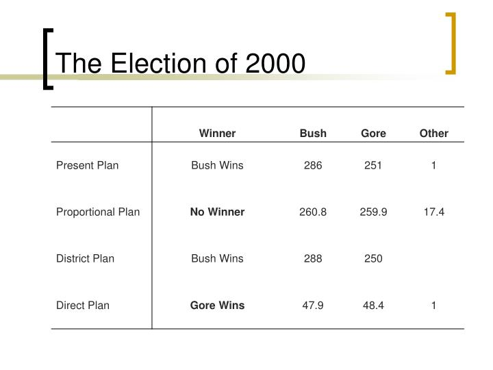 The Election of 2000