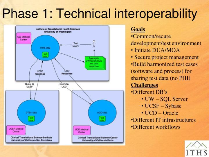 Phase 1: Technical interoperability
