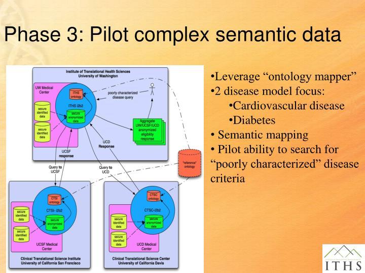 Phase 3: Pilot complex semantic data