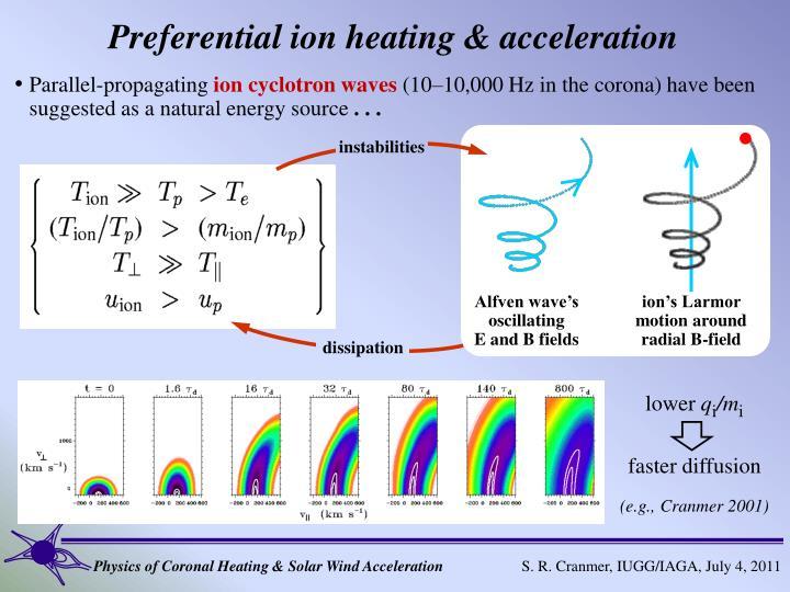 Alfven wave's oscillating