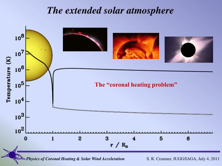 The extended solar atmosphere