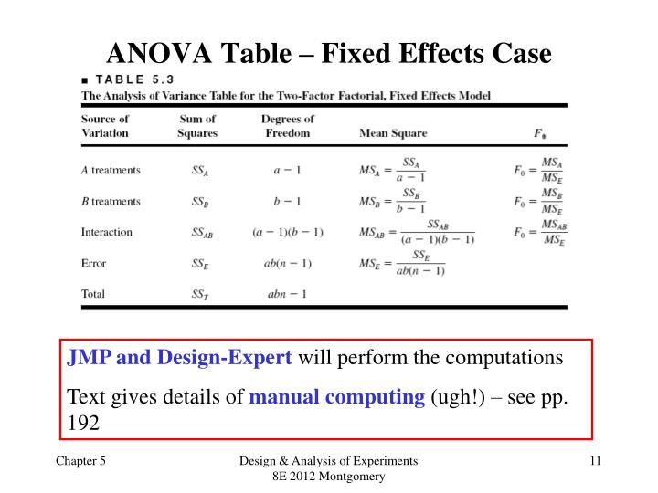 ANOVA Table – Fixed Effects Case