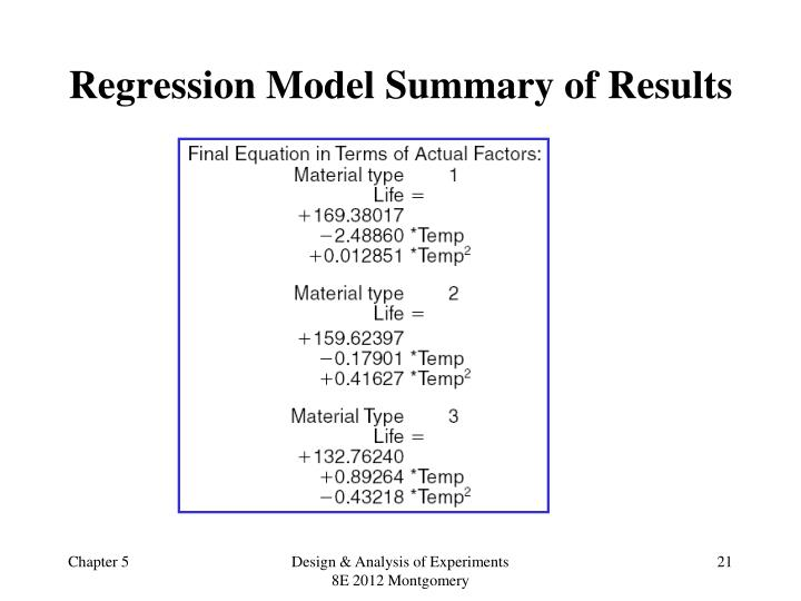 Regression Model Summary of Results