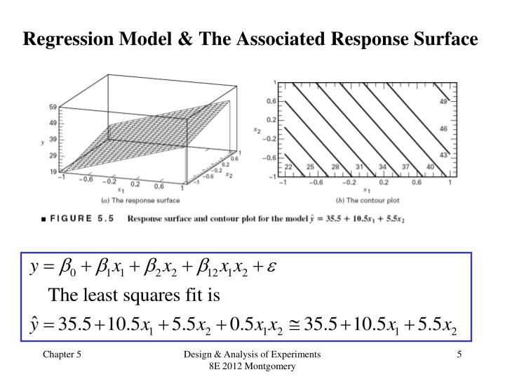 Regression Model & The Associated Response Surface