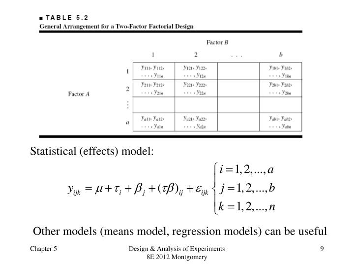 Statistical (effects) model: