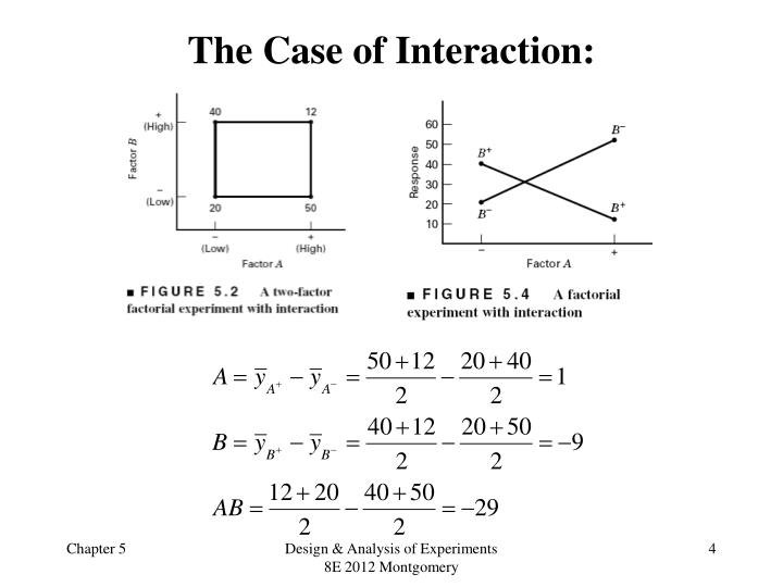 The Case of Interaction: