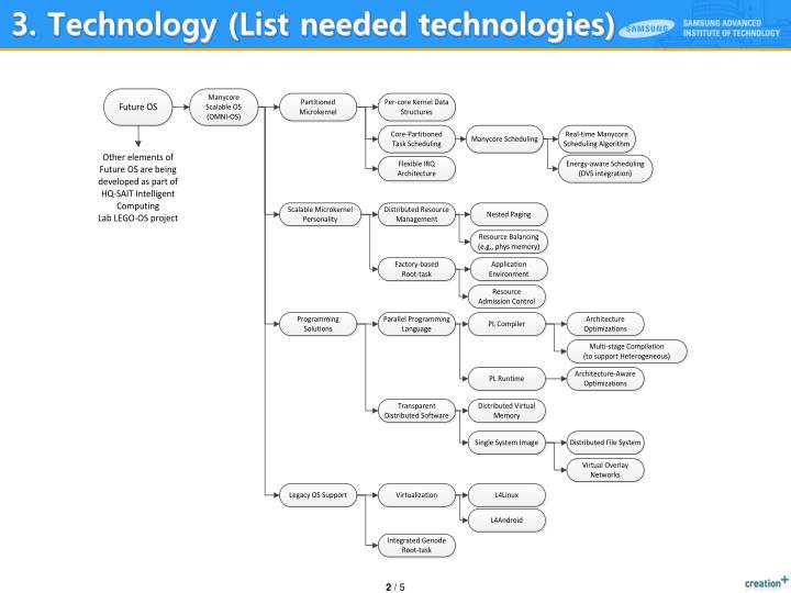3 technology list needed technologies