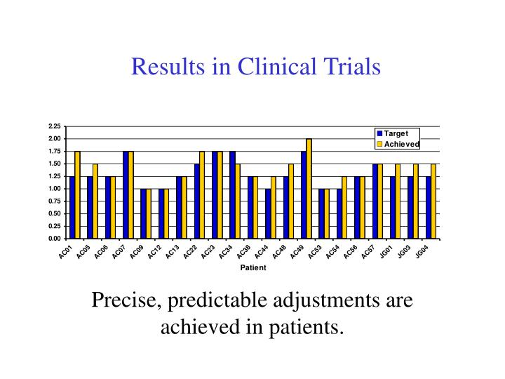 Results in Clinical Trials