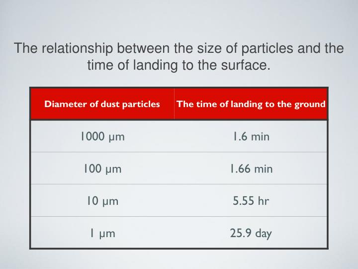 The relationship between the size of particles and the time of landing to the surface.