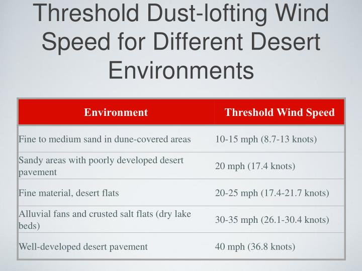 Threshold Dust-lofting Wind Speed for Different Desert Environments