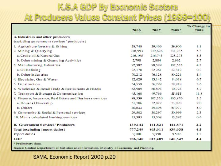 K.S.A GDP By Economic Sectors