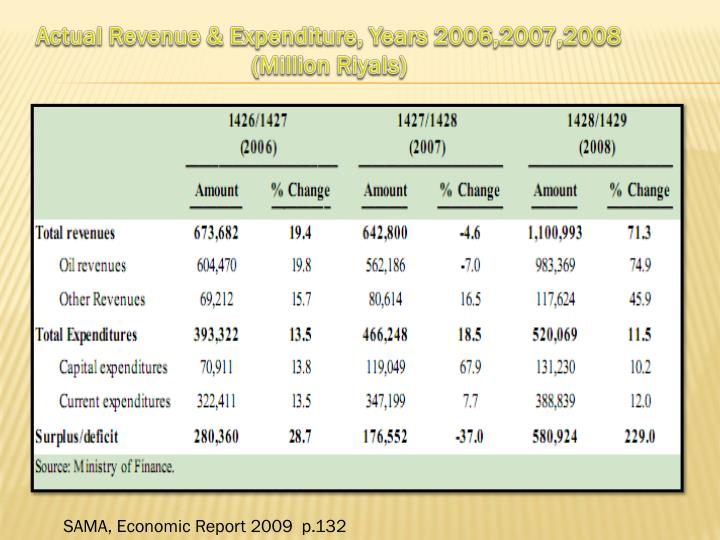 Actual Revenue & Expenditure, Years 2006,2007,2008