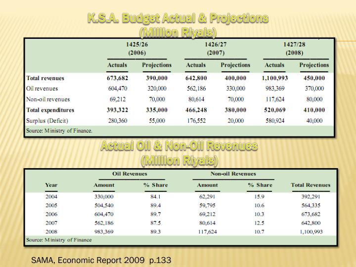 K.S.A. Budget Actual & Projections