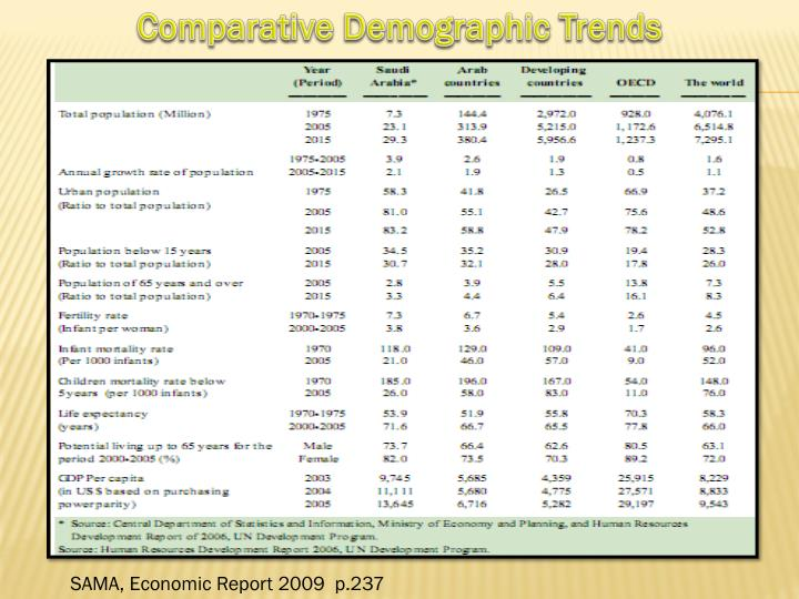 Comparative Demographic Trends