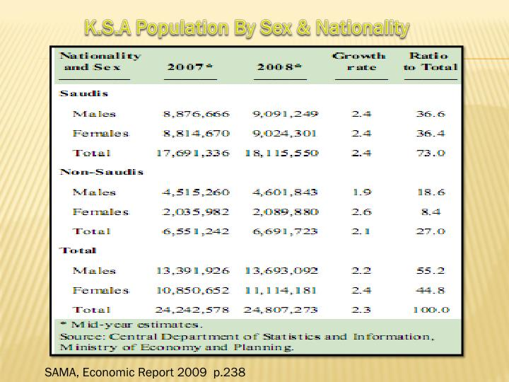 K.S.A Population By Sex & Nationality