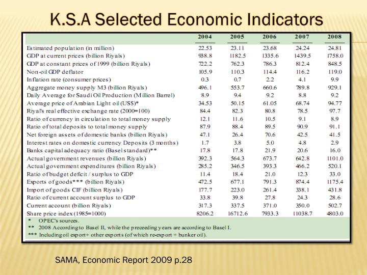 K.S.A Selected Economic Indicators