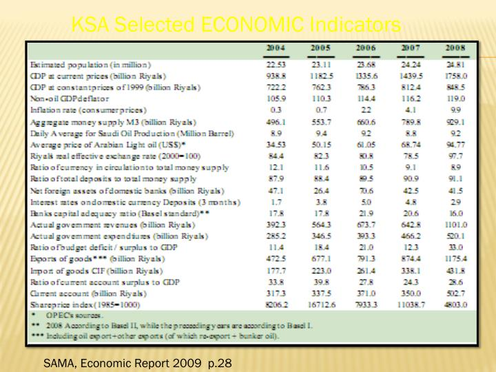 KSA Selected ECONOMIC Indicators