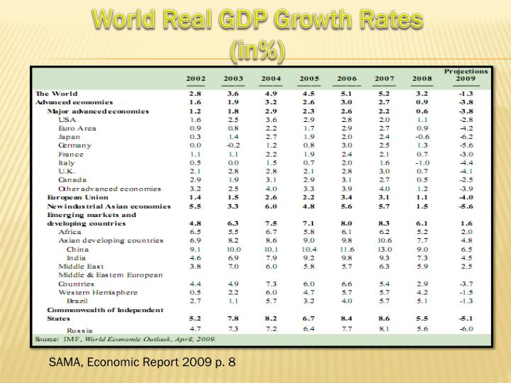 World Real GDP Growth Rates