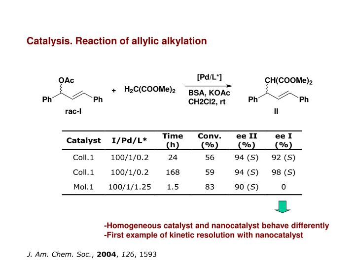 Catalysis. Reaction of allylic alkylation