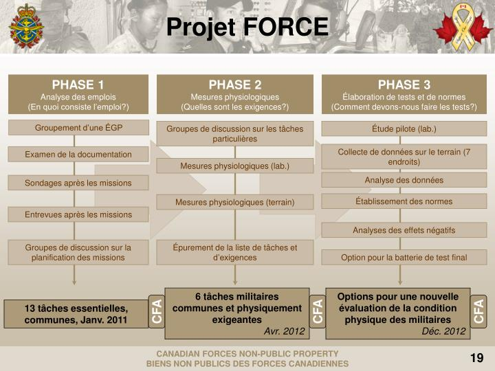 Projet FORCE