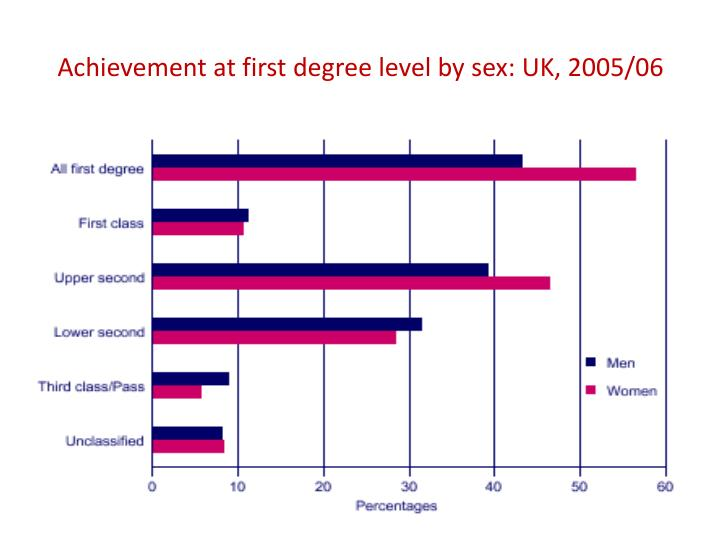 Achievement at first degree level by sex: UK, 2005/06