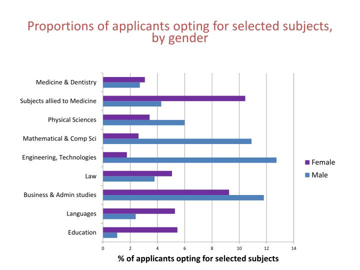 Proportions of applicants opting for selected subjects, by gender