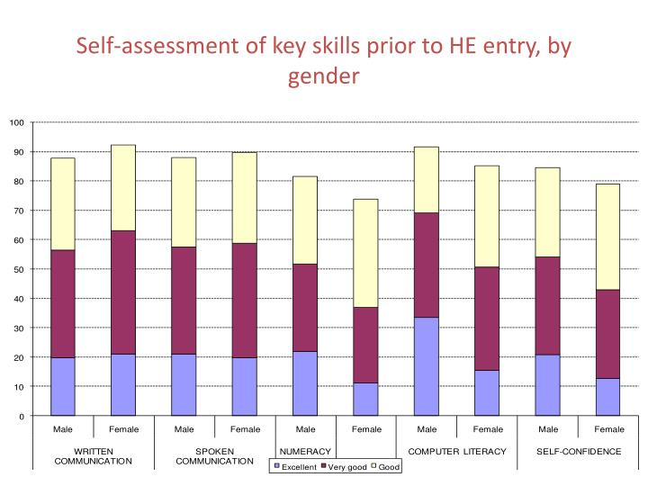 Self-assessment of key skills prior to HE entry, by gender
