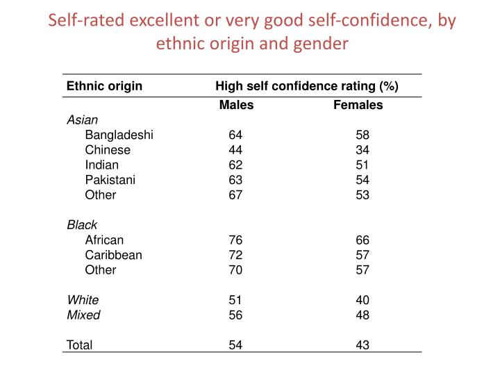 Self-rated excellent or very good self-confidence, by ethnic origin and gender